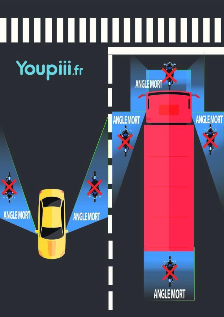 Angle mort Youpiii youpiii.fr moto rétroviseurs vision arrière automobiliste motard chauffeur poids lourd visibilité deux-roues moteur vision latérale vitesse prolongateurs tiges miroirs additionnels
