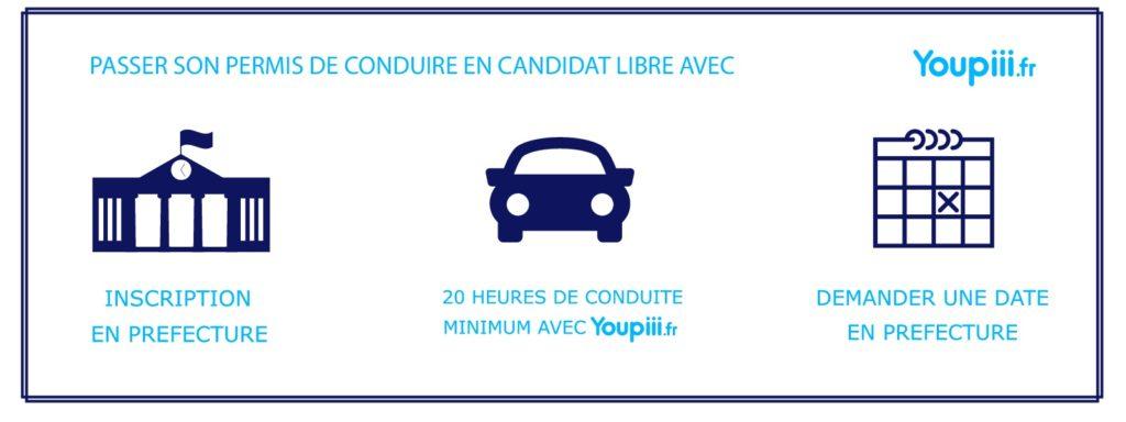 candidat libre Youpiii youpiii.fr inscription préfecture date heures de conduite