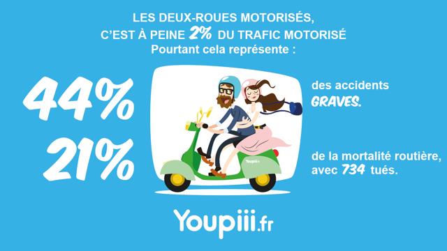 Deux-roues-Youpiii youpiii.fr motorisés mortalité routière protéger risque routier motocyclisme équipement visibilité accidents graves